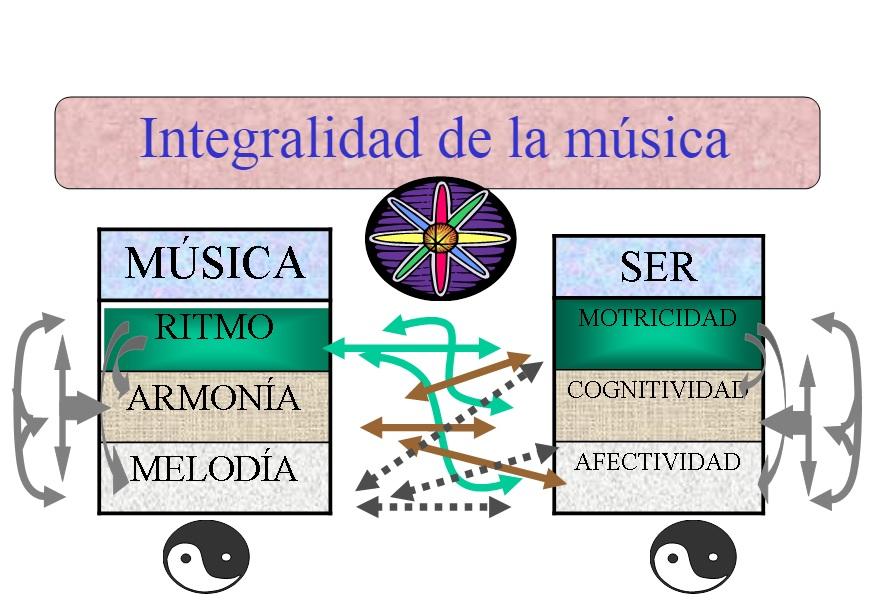 integralidad musicoterapia